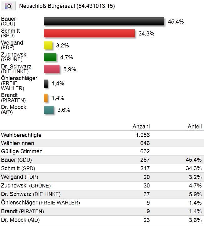 Landtagswahl, Erststimmen.